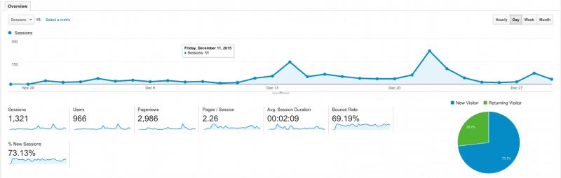SucceedWithWP December Analytics