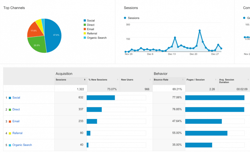 SucceedWithWP Social Traffic